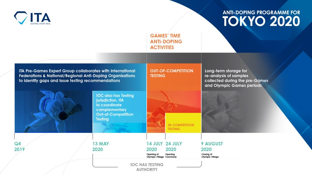ITA Pre-Games Expert Group on the road to Tokyo 2020