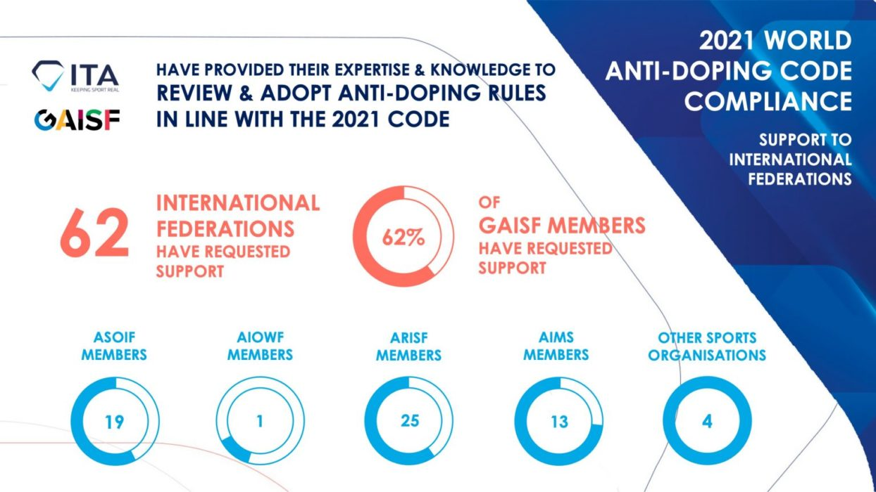 Clear rules for clean sport: ITA and GAISF support 62 federations to ready their anti-doping rules for the 2021 Code