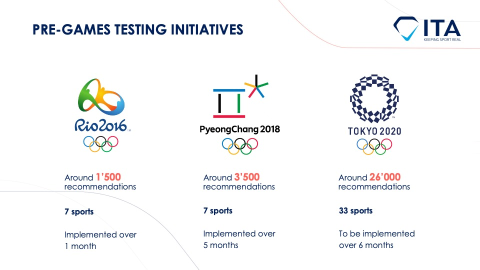 ITA pre-Games anti-doping program for Tokyo 2020: casting a wide net of worldwide controls to close testing gaps