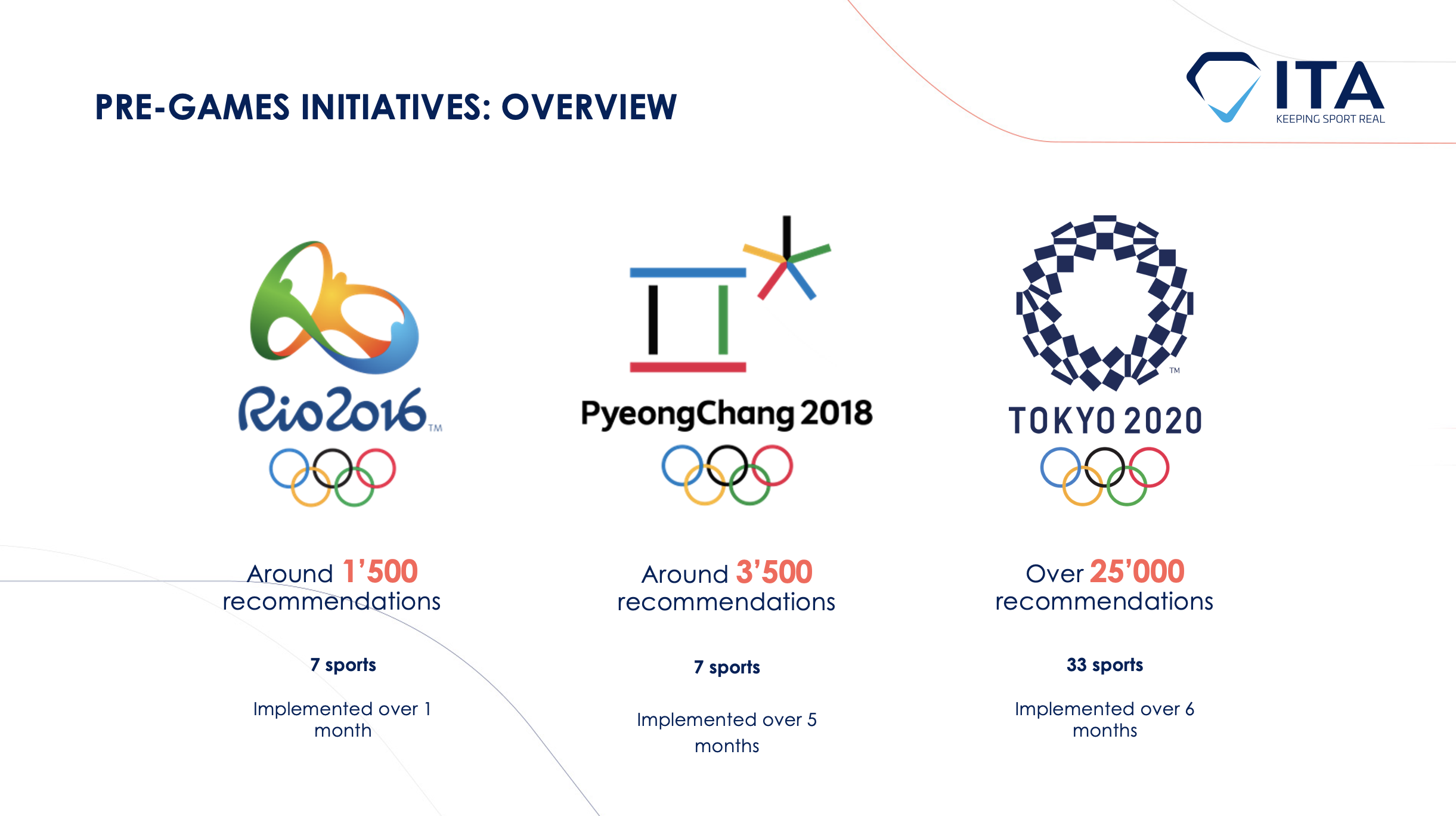 The ITA concludes Tokyo 2020 pre-Games anti-doping program, reports 80% implementation rate of testing recommendations