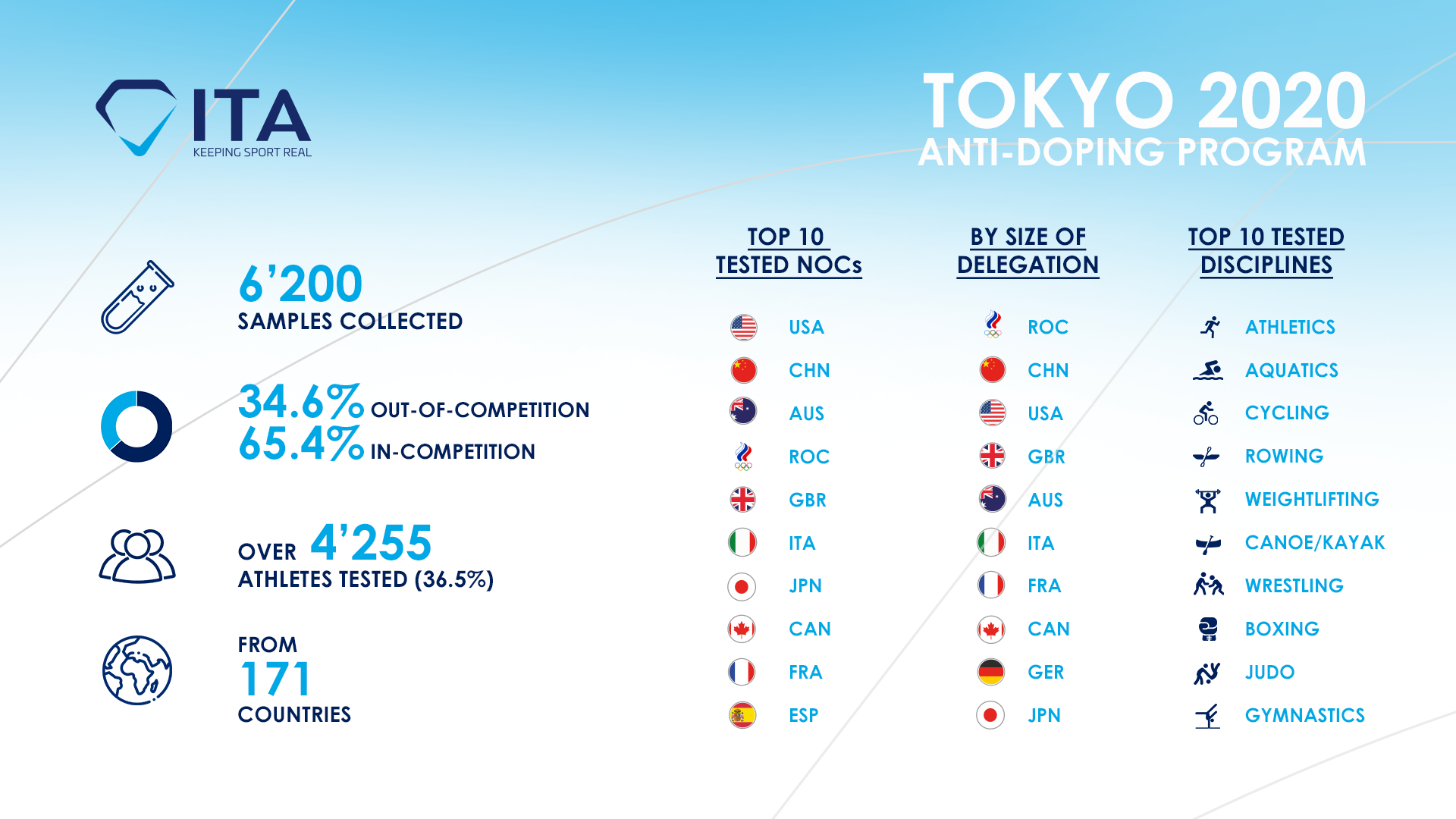 Tokyo 2020: ITA succeeded in fully implementing anti-doping program for Olympic Games despite challenging COVID-19 circumstances