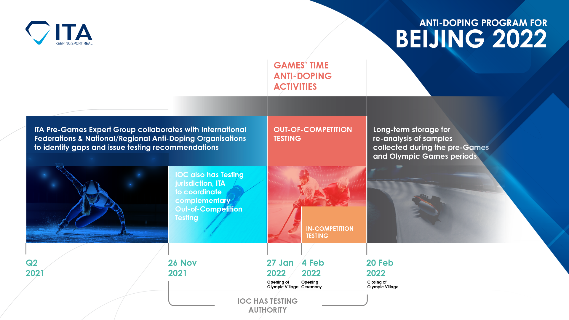 Turning the focus to Beijing: The ITA launches the pre-Games anti-doping program for the 2022 Olympic Winter Games